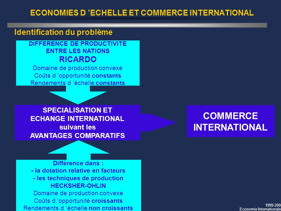 1999-2000 Economie Internationale ECONOMIES D ECHELLE ET COMMERCE INTERNATIONAL DIFFERENCE DE PRODUCTIVITE ENTRE LES NATIONS RICARDO Domaine de produc