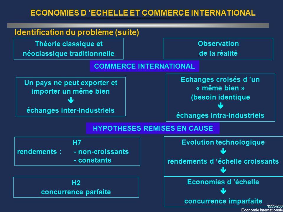 1999-2000 Economie Internationale ECONOMIES D ECHELLE ET COMMERCE INTERNATIONAL Identification du problème (suite) Théorie classique et néoclassique t