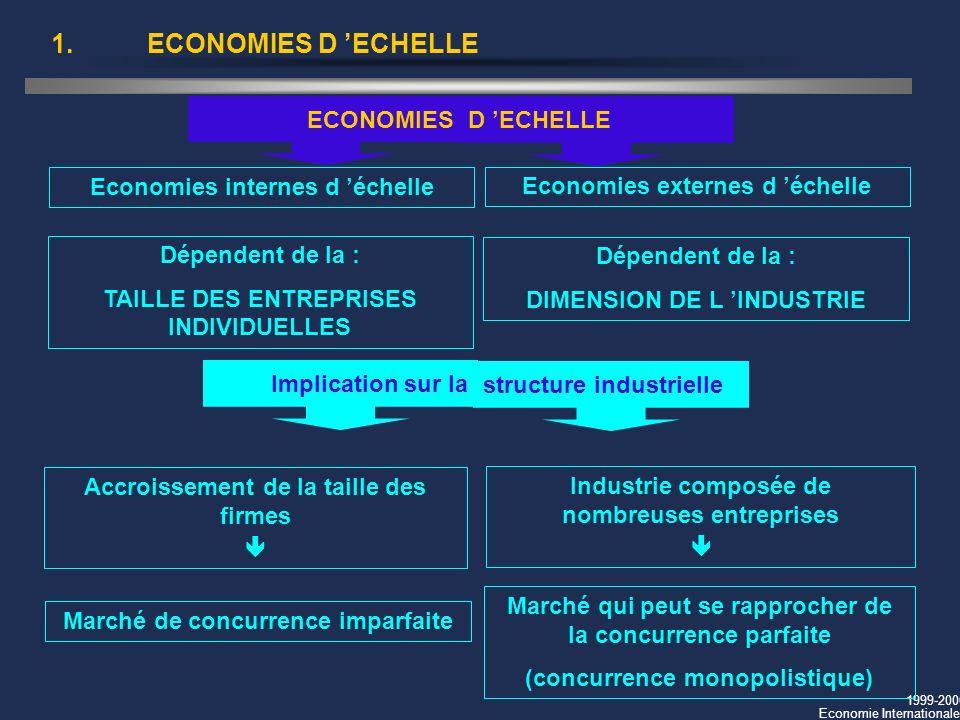 1999-2000 Economie Internationale 1.ECONOMIES D ECHELLE Economies internes d échelle Industrie composée de nombreuses entreprises Marché de concurrenc