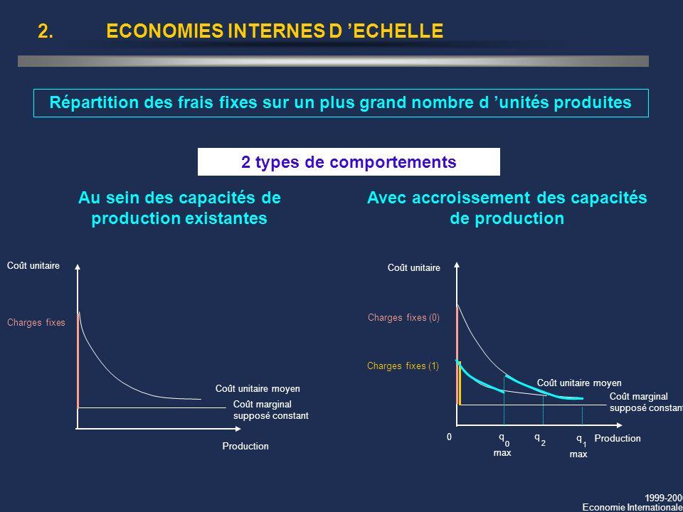 1999-2000 Economie Internationale 2.ECONOMIES INTERNES D ECHELLE Répartition des frais fixes sur un plus grand nombre d unités produites 2 types de co