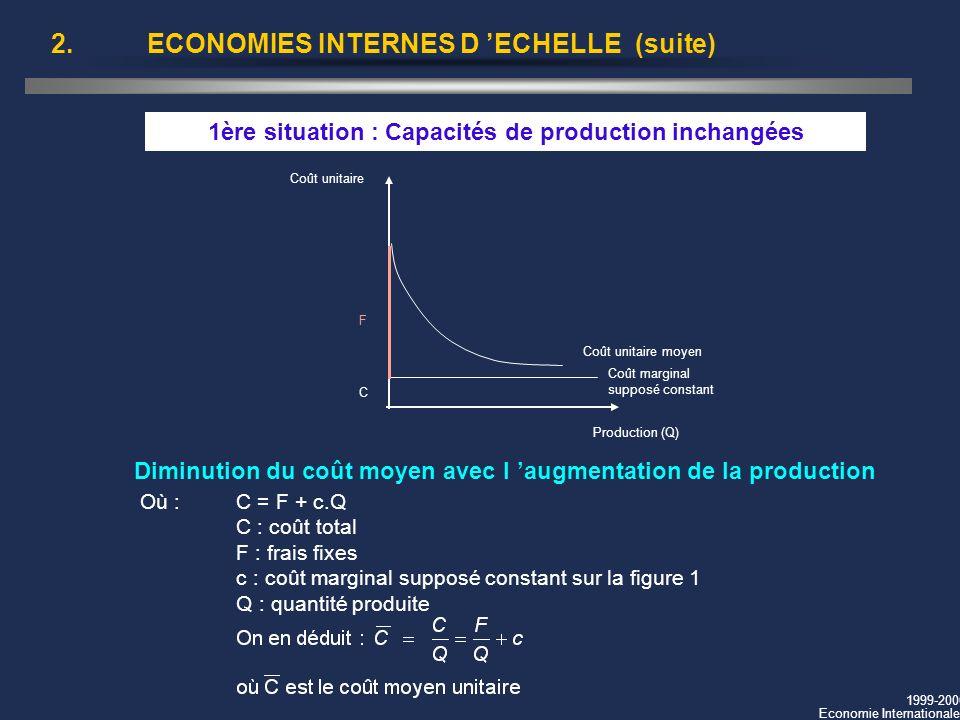 1999-2000 Economie Internationale 2.ECONOMIES INTERNES D ECHELLE (suite) Diminution du coût moyen avec l augmentation de la production F Coût unitaire