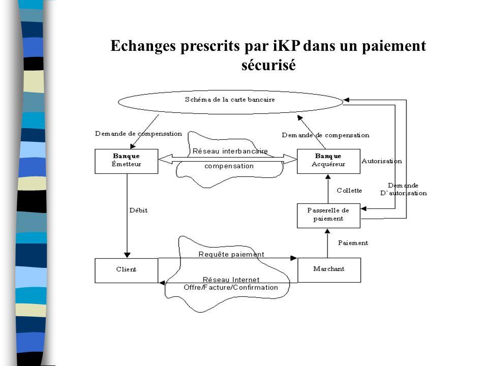 Echanges prescrits par iKP dans un paiement sécurisé