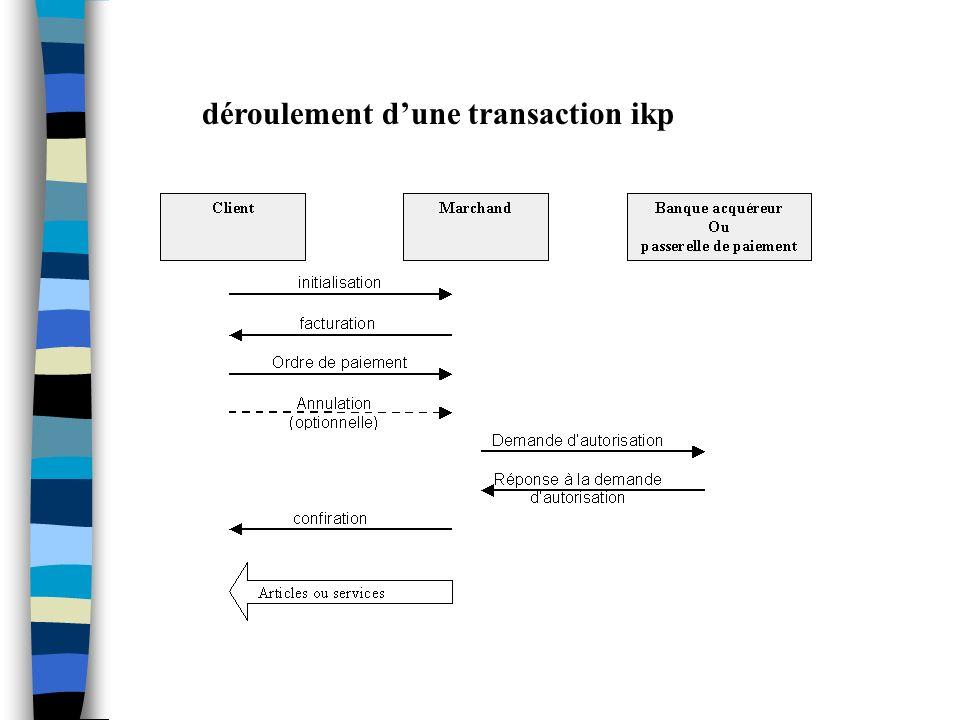 déroulement dune transaction ikp