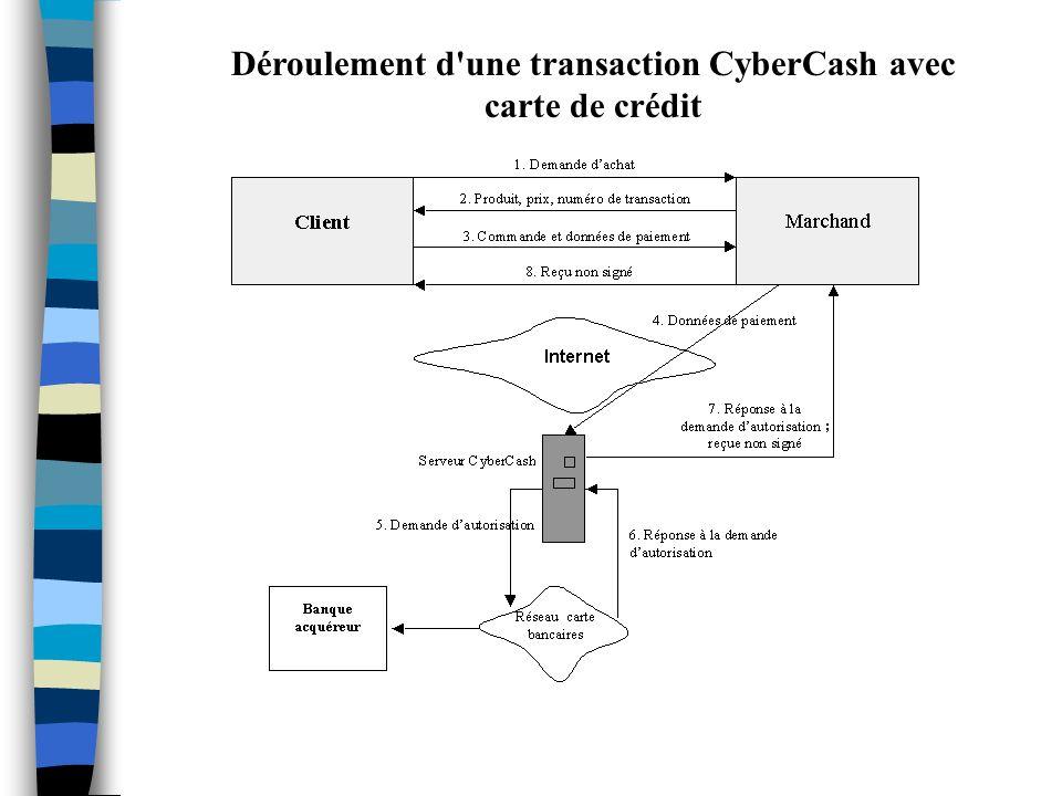 Déroulement d'une transaction CyberCash avec carte de crédit