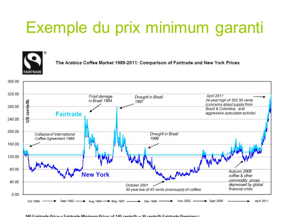 Exemple du prix minimum garanti