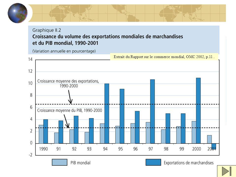 Extrait du Rapport sur le commerce mondial, OMC 2002, p.11.