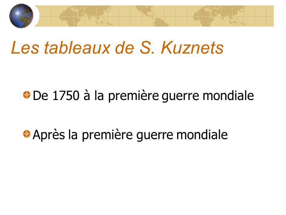 Les tableaux de S. Kuznets De 1750 à la première guerre mondiale Après la première guerre mondiale