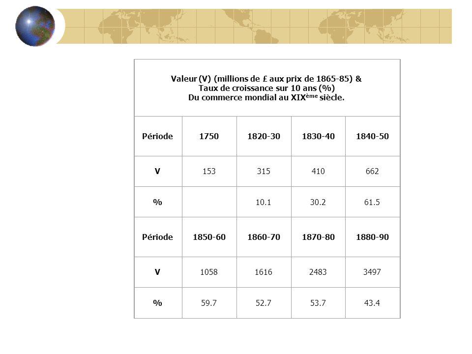 Valeur (V) (millions de £ aux prix de 1865-85) & Taux de croissance sur 10 ans (%) Du commerce mondial au XIX ème siècle. Période17501820-301830-40184