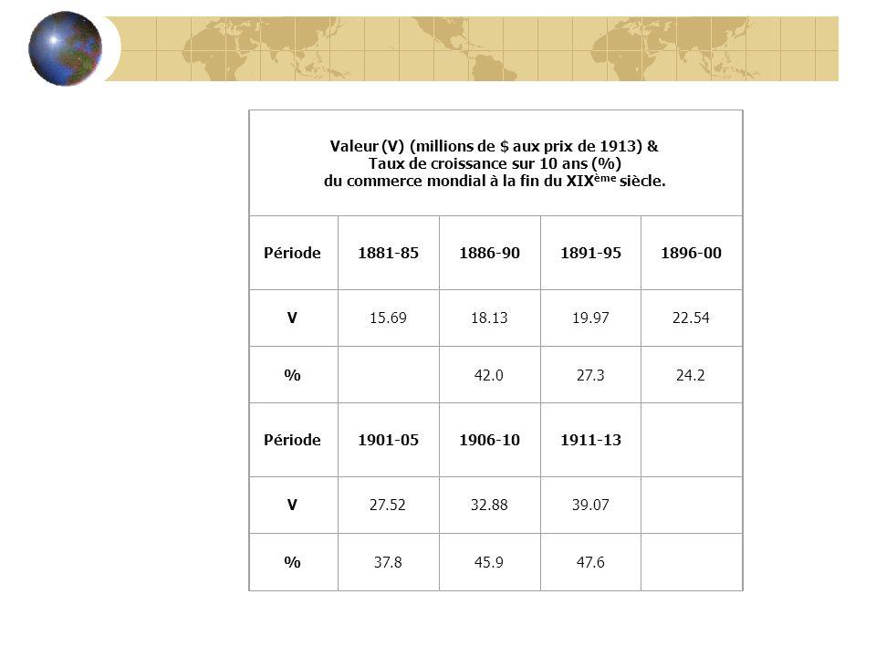 Valeur (V) (millions de $ aux prix de 1913) & Taux de croissance sur 10 ans (%) du commerce mondial à la fin du XIX ème siècle.