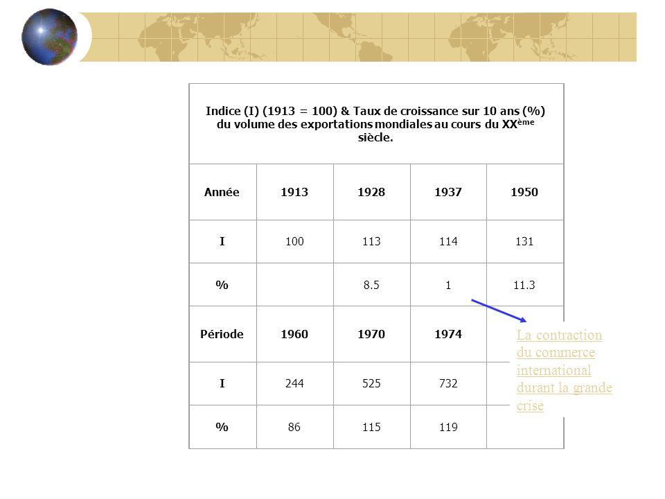 Indice (I) (1913 = 100) & Taux de croissance sur 10 ans (%) du volume des exportations mondiales au cours du XX ème siècle. Année1913192819371950 I100
