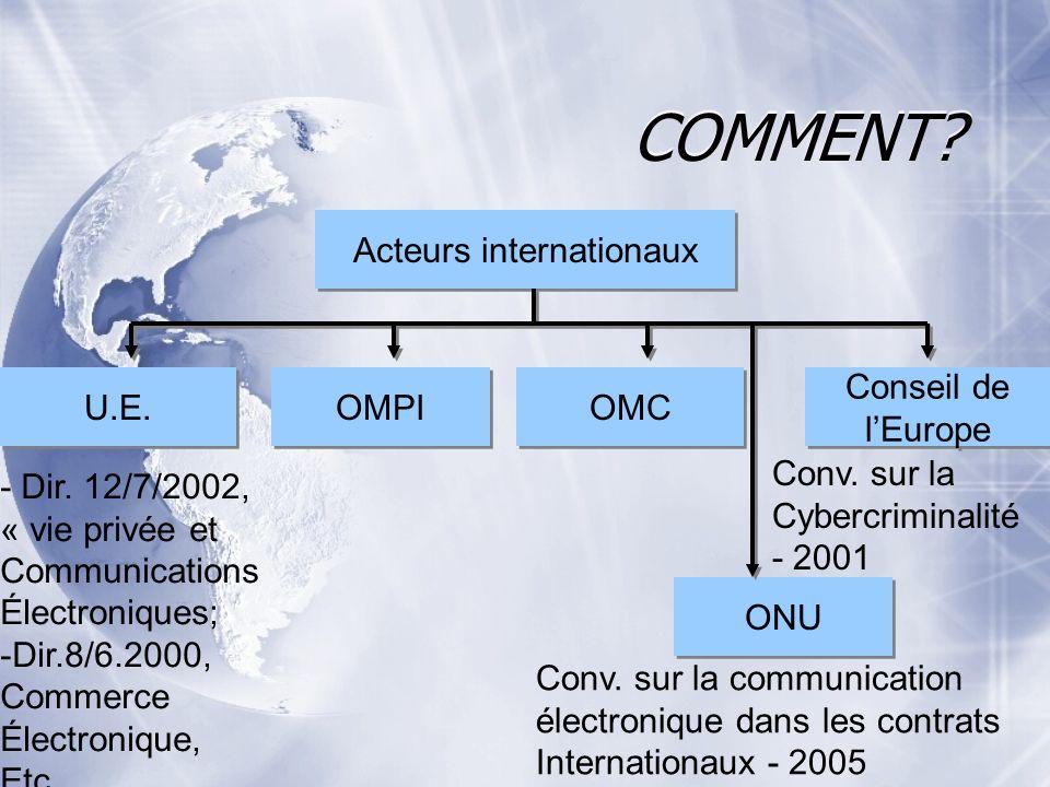 COMMENT? Acteurs internationaux Conseil de lEurope Conseil de lEurope ONU OMC OMPI U.E. - Dir. 12/7/2002, « vie privée et Communications Électroniques