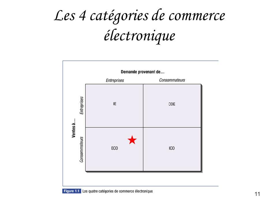HEC Montréal11 Les 4 catégories de commerce électronique