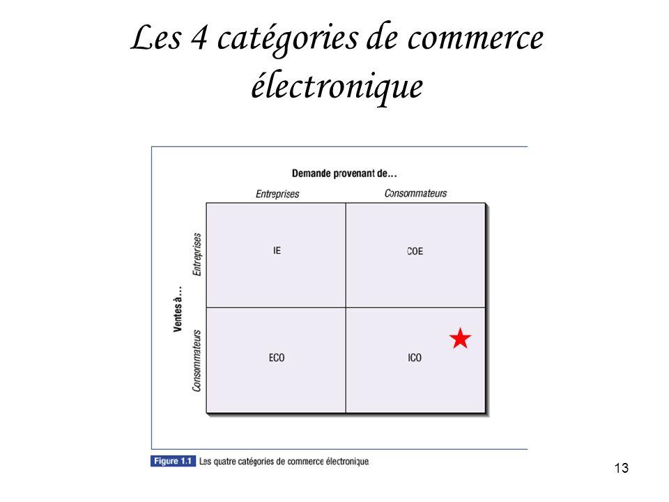 HEC Montréal13 Les 4 catégories de commerce électronique
