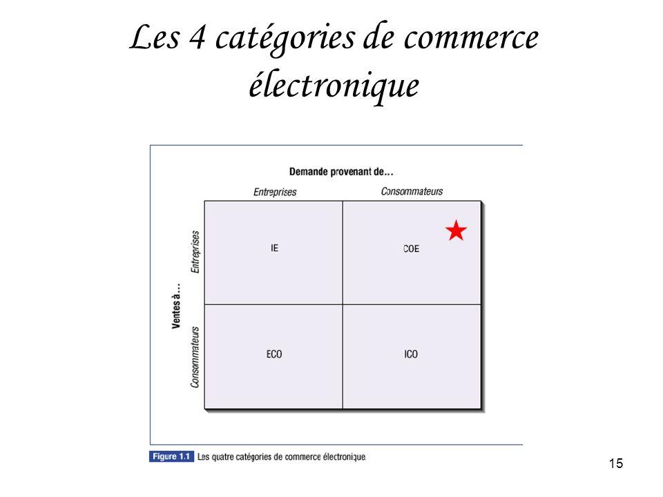HEC Montréal15 Les 4 catégories de commerce électronique