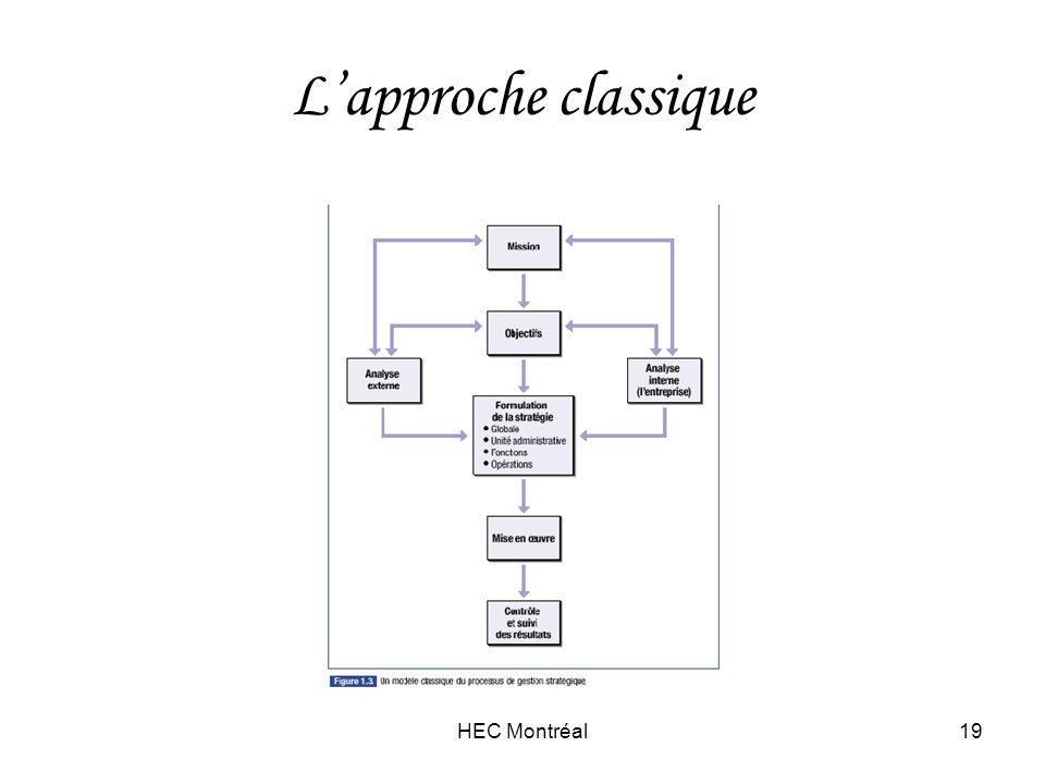 HEC Montréal19 Lapproche classique