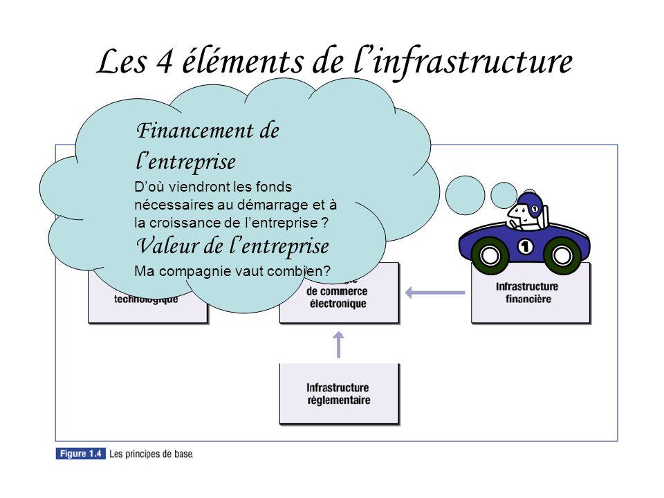 HEC Montréal30 Les 4 éléments de linfrastructure Financement de lentreprise Doù viendront les fonds nécessaires au démarrage et à la croissance de lentreprise .