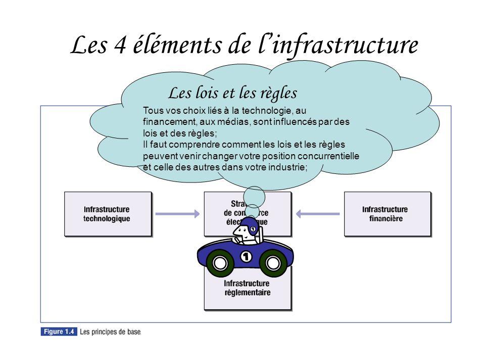 HEC Montréal32 Les 4 éléments de linfrastructure Les lois et les règles Tous vos choix liés à la technologie, au financement, aux médias, sont influencés par des lois et des règles; Il faut comprendre comment les lois et les règles peuvent venir changer votre position concurrentielle et celle des autres dans votre industrie;