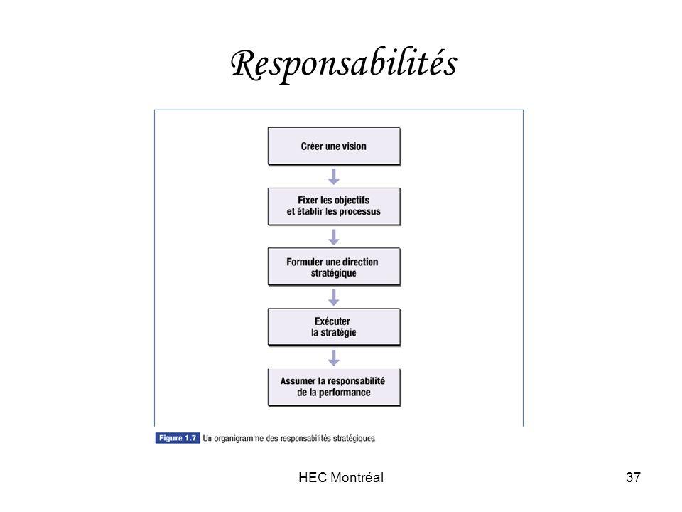 HEC Montréal37 Responsabilités