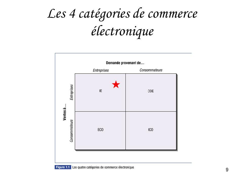HEC Montréal9 Les 4 catégories de commerce électronique