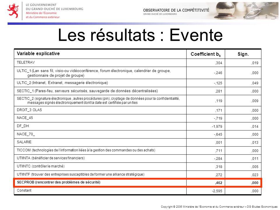 Copyright © 2006 Ministère de lEconomie et du Commerce extérieur – DG Etudes Economiques Les résultats : Evente Variable explicative Coefficient b k S