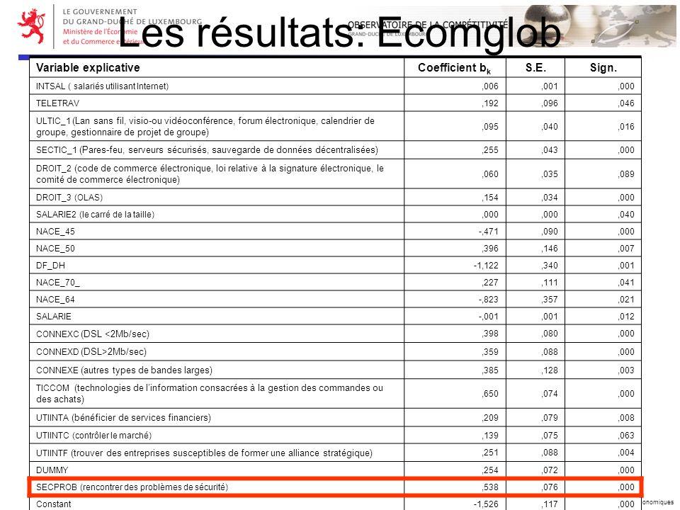 Copyright © 2006 Ministère de lEconomie et du Commerce extérieur – DG Etudes Economiques Les résultats: Ecomglob Variable explicative Coefficient b k