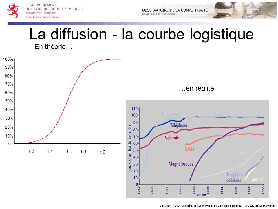 Copyright © 2006 Ministère de lEconomie et du Commerce extérieur – DG Etudes Economiques La diffusion - la courbe logistique En théorie… …en réalité