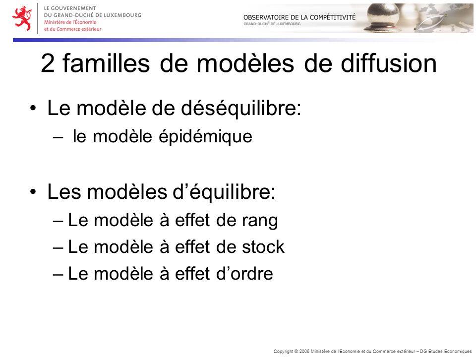 Copyright © 2006 Ministère de lEconomie et du Commerce extérieur – DG Etudes Economiques 2 familles de modèles de diffusion Le modèle de déséquilibre: