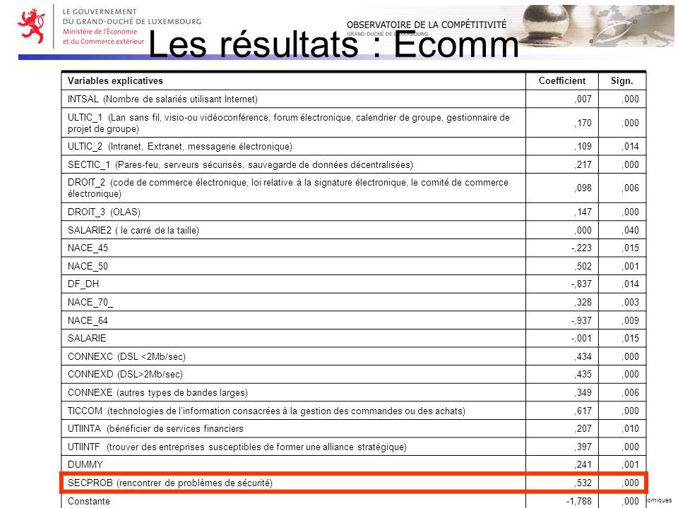Copyright © 2006 Ministère de lEconomie et du Commerce extérieur – DG Etudes Economiques Les résultats : Ecomm Variables explicativesCoefficientSign.