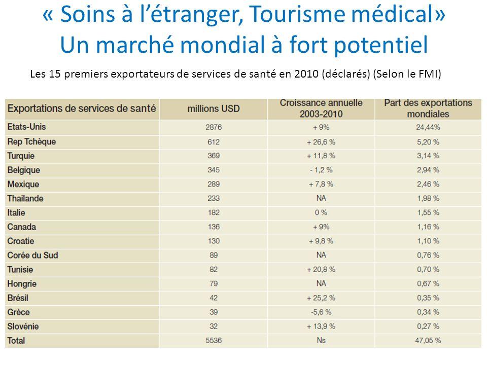 « Soins à létranger, Tourisme médical» Un marché mondial à fort potentiel Les 15 premiers exportateurs de services de santé en 2010 (déclarés) (Selon
