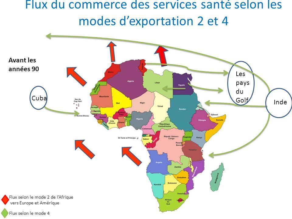 Flux du commerce des services santé selon les modes dexportation 2 et 4 Avant les années 90 Flux selon le mode 2 de lAfrique vers Europe et Amérique F