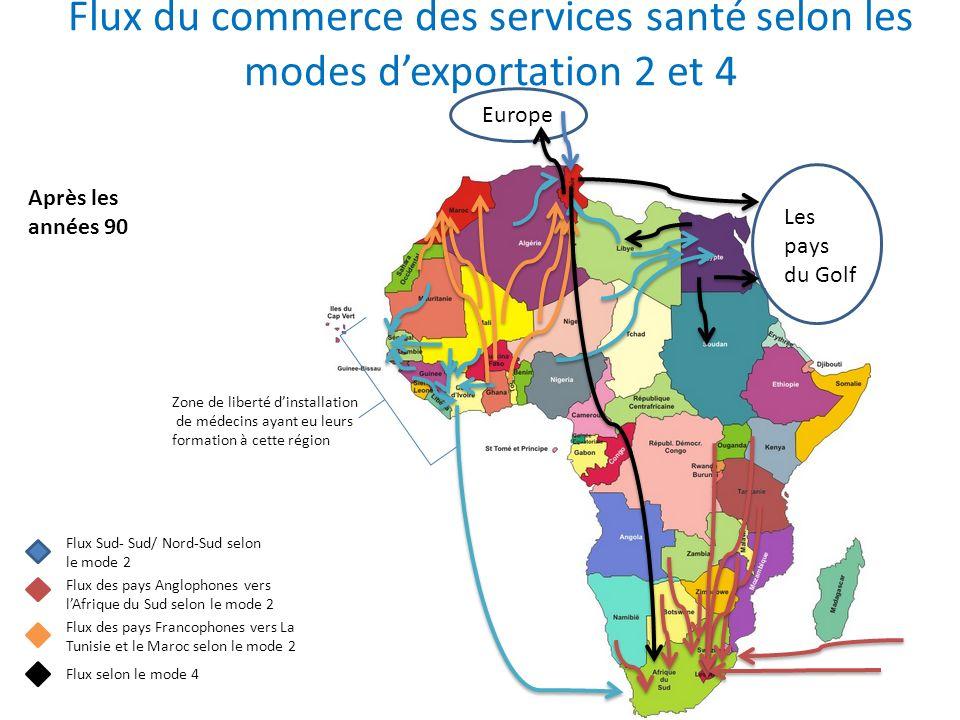 Flux du commerce des services santé selon les modes dexportation 2 et 4 Après les années 90 Flux Sud- Sud/ Nord-Sud selon le mode 2 Flux des pays Angl