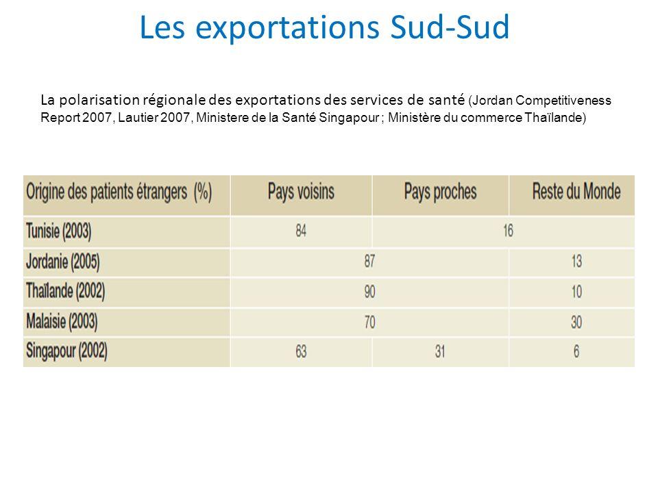 Les exportations Sud-Sud La polarisation régionale des exportations des services de santé (Jordan Competitiveness Report 2007, Lautier 2007, Ministere