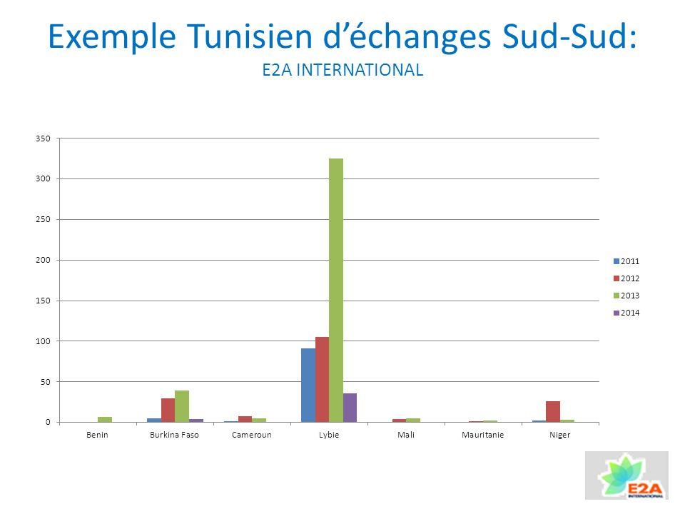 Exemple Tunisien déchanges Sud-Sud: E2A INTERNATIONAL