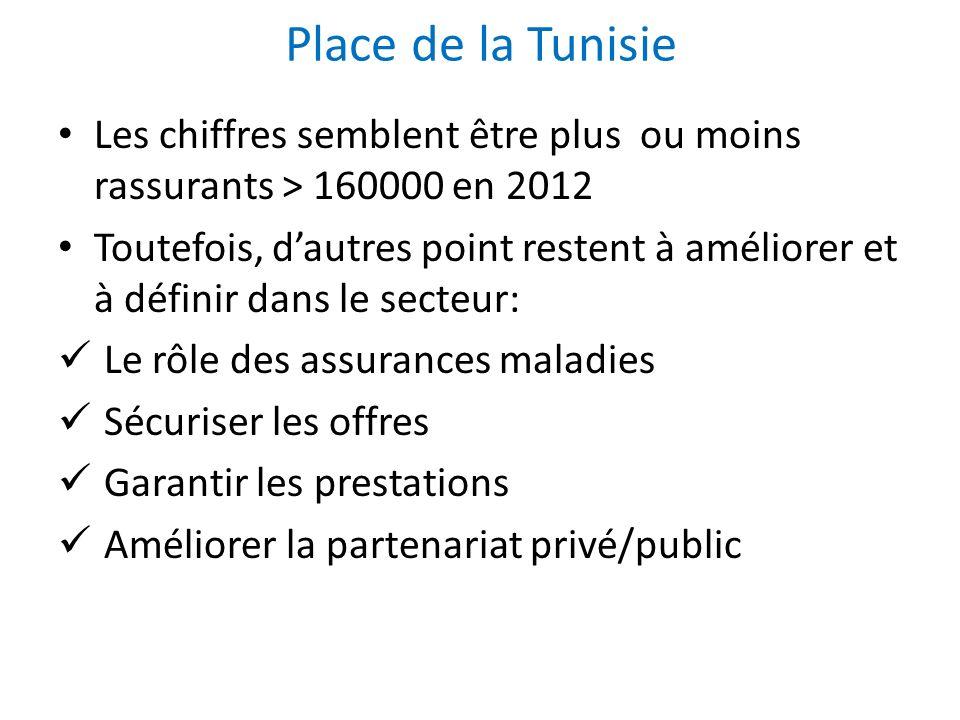 Place de la Tunisie Les chiffres semblent être plus ou moins rassurants > 160000 en 2012 Toutefois, dautres point restent à améliorer et à définir dan