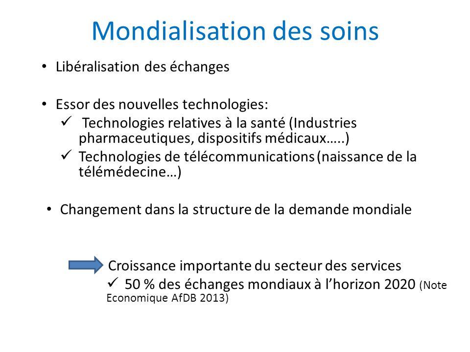 Mondialisation des soins Libéralisation des échanges Essor des nouvelles technologies: Technologies relatives à la santé (Industries pharmaceutiques,