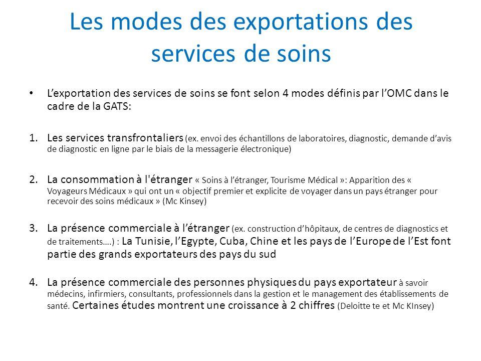 Les modes des exportations des services de soins Lexportation des services de soins se font selon 4 modes définis par lOMC dans le cadre de la GATS: 1