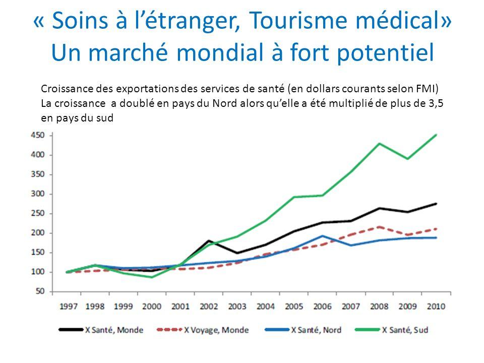 « Soins à létranger, Tourisme médical» Un marché mondial à fort potentiel Croissance des exportations des services de santé (en dollars courants selon