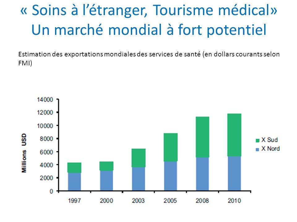 « Soins à létranger, Tourisme médical» Un marché mondial à fort potentiel Estimation des exportations mondiales des services de santé (en dollars cour