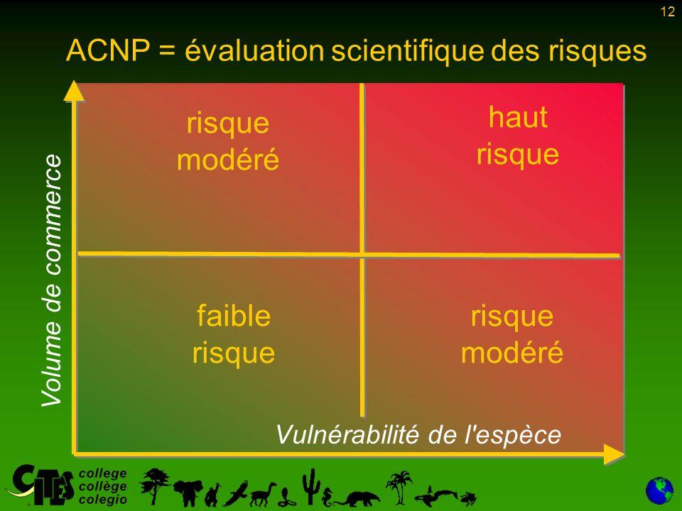 12 faible risque risque modéré ACNP = évaluation scientifique des risques Vulnérabilité de l espèce Volume de commerce haut risque