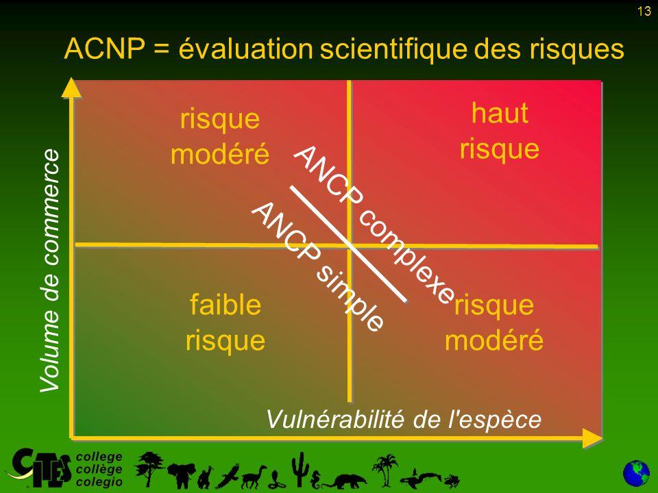 13 faible risque risque modéré ACNP = évaluation scientifique des risques Vulnérabilité de l espèce haut risque ANCP complexe ANCP simple Volume de commerce