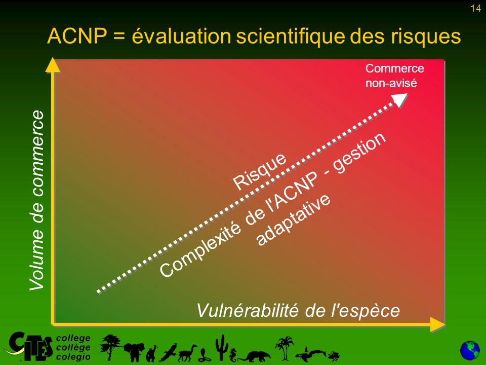 14 ACNP = évaluation scientifique des risques Risque Complexité de l ACNP - gestion adaptative Commerce non-avisé Vulnérabilité de l espèce Volume de commerce