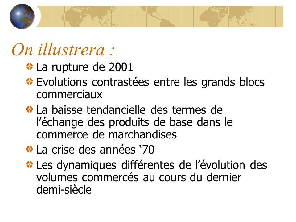 On illustrera : La rupture de 2001 Evolutions contrastées entre les grands blocs commerciaux La baisse tendancielle des termes de léchange des produit