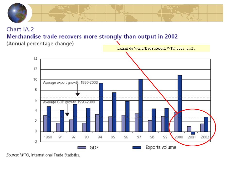 Extrait du World Trade Report, WTO 2003, p.52.