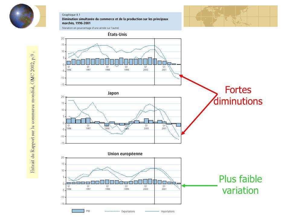 Extrait du Rapport sur le commerce mondial, OMC 2002, p.9. Fortes diminutions Plus faible variation