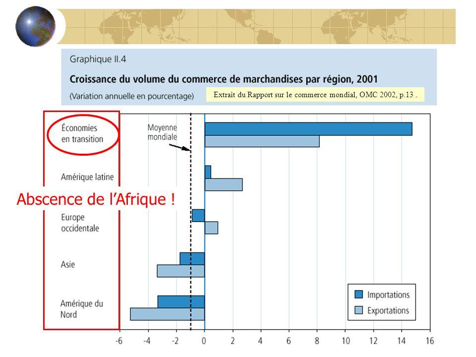 Extrait du Rapport sur le commerce mondial, OMC 2002, p.13. Abscence de lAfrique !