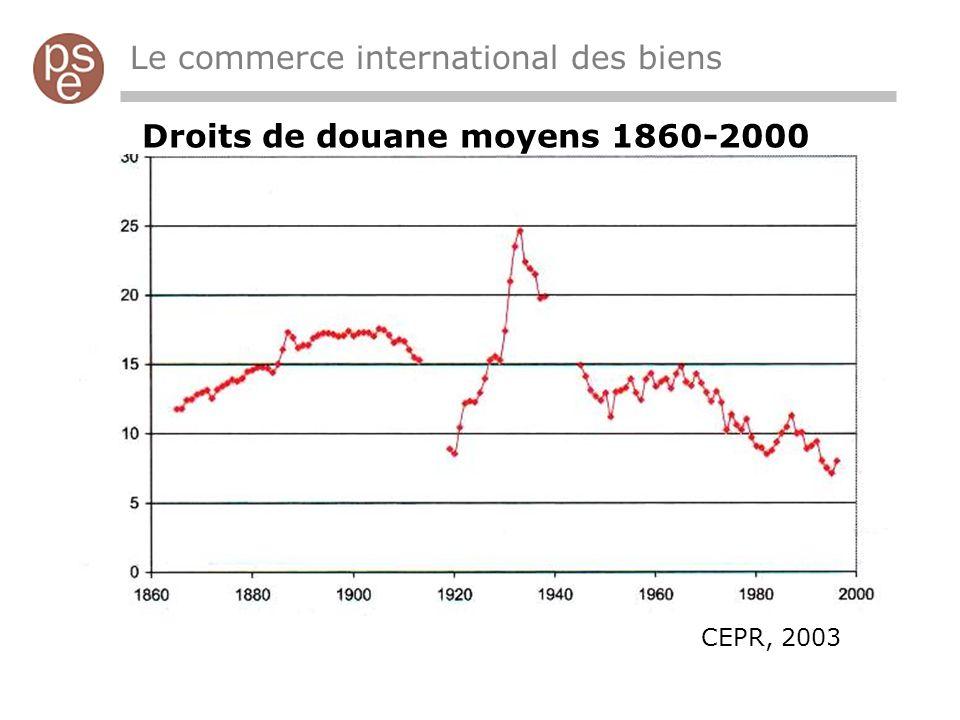 Le commerce international des biens Droits de douane moyens 1860-2000 CEPR, 2003