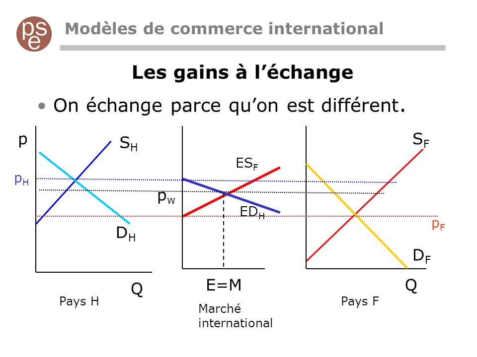 Les gains à léchange Modèles de commerce international On échange parce quon est différent. p Q Q pHpH pFpF pwpw E=M SHSH DHDH SFSF DFDF ES F ED H Pay