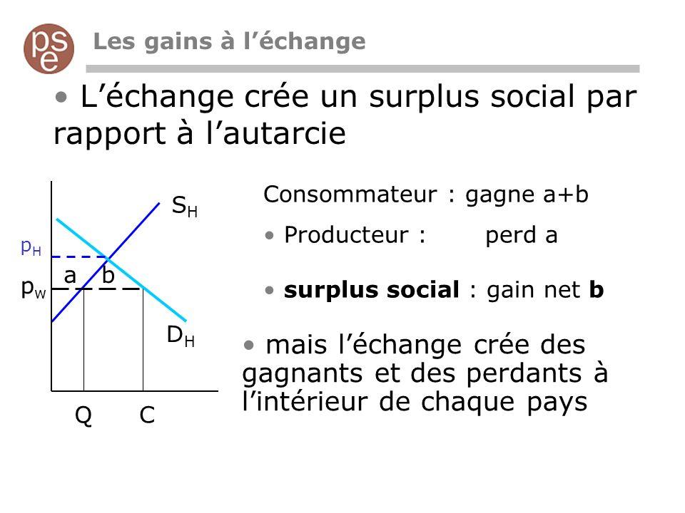 Les gains à léchange Léchange crée un surplus social par rapport à lautarcie pwpw pHpH ab Consommateur : gagne a+b Producteur : perd a surplus social