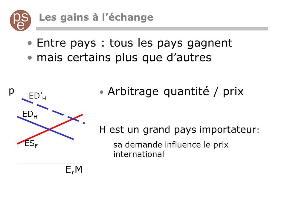 Entre pays : tous les pays gagnent mais certains plus que dautres Arbitrage quantité / prix H est un grand pays importateur : sa demande influence le