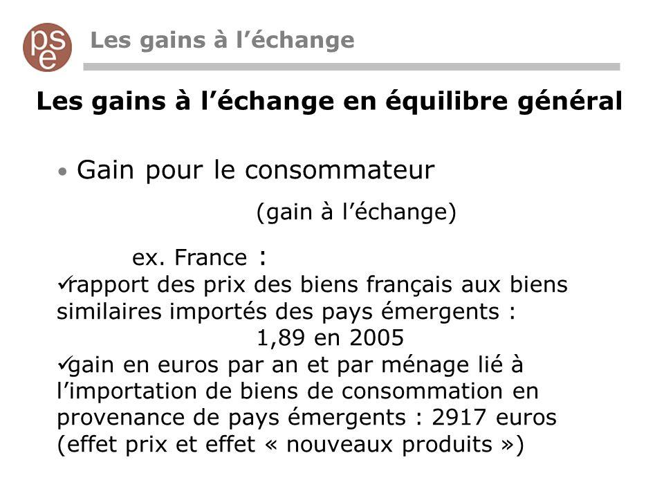 Les gains à léchange en équilibre général Gain pour le consommateur (gain à léchange) ex. France : rapport des prix des biens français aux biens simil
